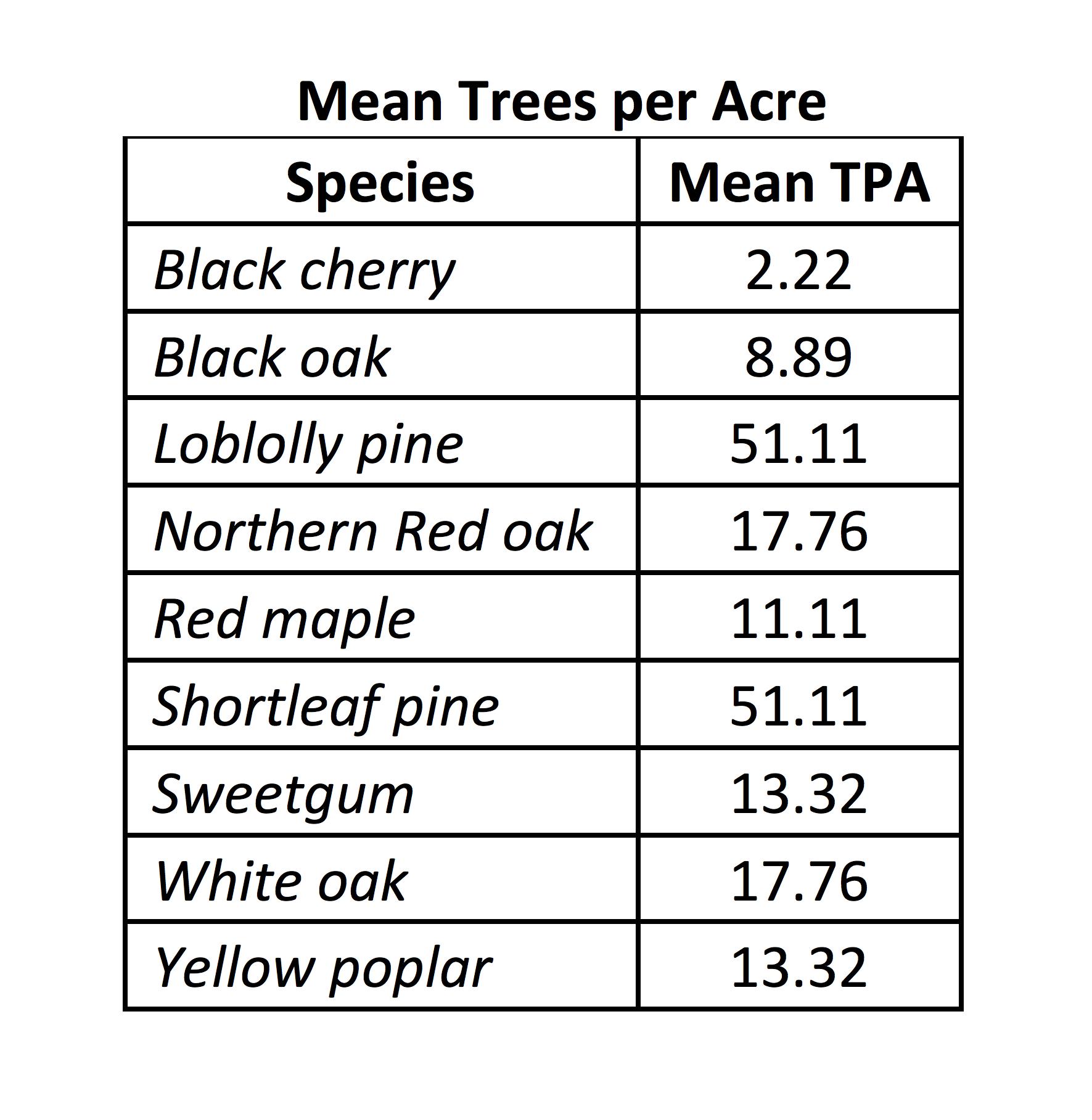 TPA-Short-Table-OliveBranchBlock33116