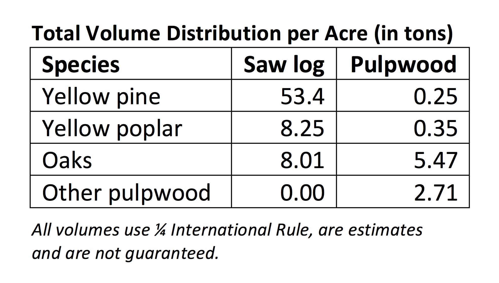 Volume-Per-Acre-Short-Table-OliveBranchBlock33116